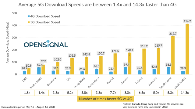 USA  trails behind in global 5G speeds - Opensignal
