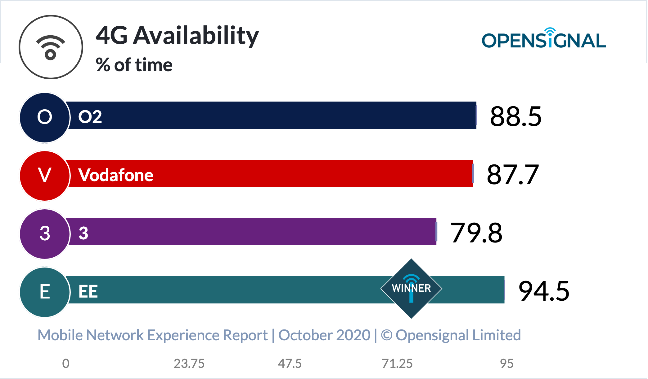 EE network offers best mobile gaming experience in UK - OpenSignal